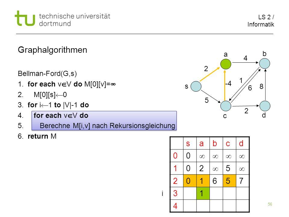 LS 2 / Informatik 56 Bellman-Ford(G,s) 1. for each v V do M[0][v]= 2. M[0][s] 0 3. for i 1 to |V|-1 do 4. for each v V do 5. Berechne M[i,v] nach Reku