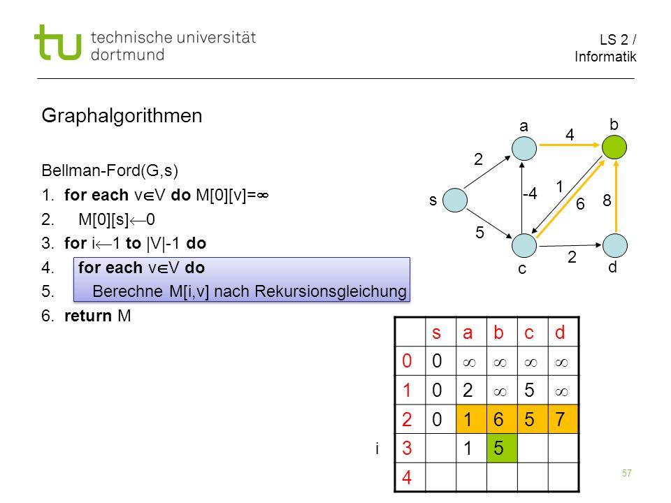 LS 2 / Informatik 57 Bellman-Ford(G,s) 1. for each v V do M[0][v]= 2. M[0][s] 0 3. for i 1 to |V|-1 do 4. for each v V do 5. Berechne M[i,v] nach Reku