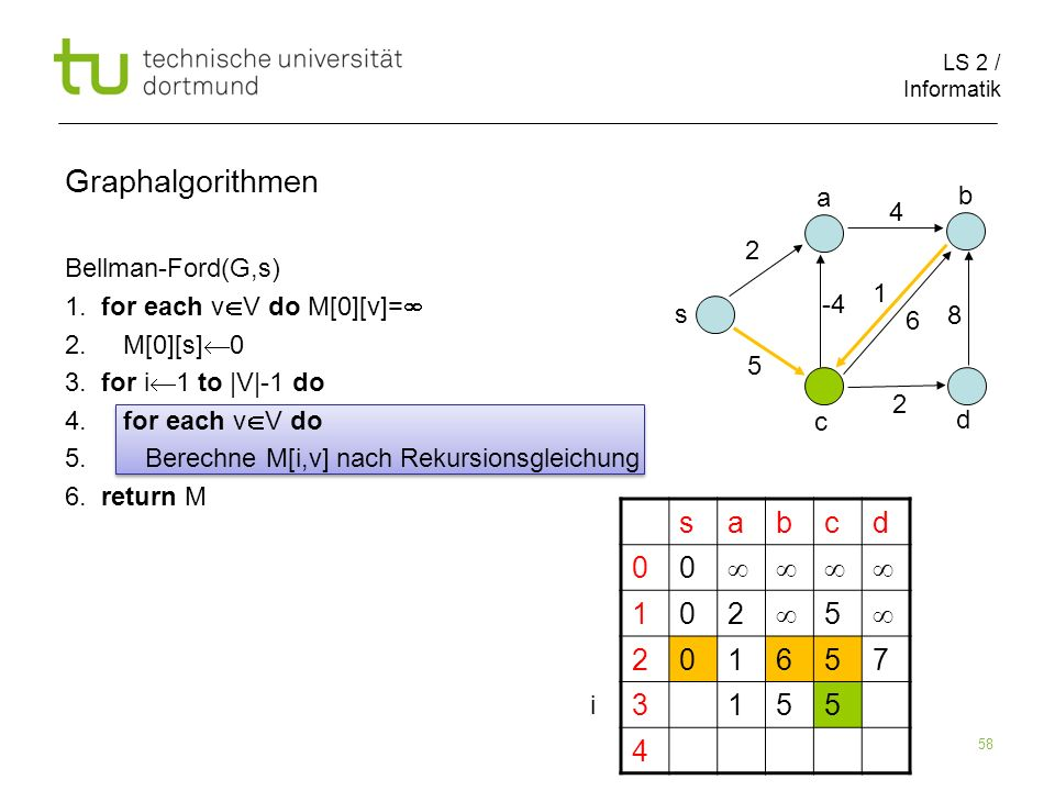 LS 2 / Informatik 58 Bellman-Ford(G,s) 1. for each v V do M[0][v]= 2. M[0][s] 0 3. for i 1 to |V|-1 do 4. for each v V do 5. Berechne M[i,v] nach Reku