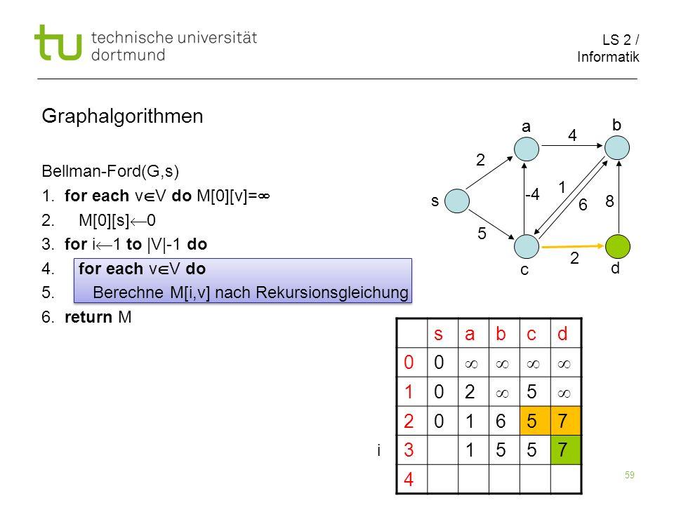 LS 2 / Informatik 59 Bellman-Ford(G,s) 1.for each v V do M[0][v]= 2.