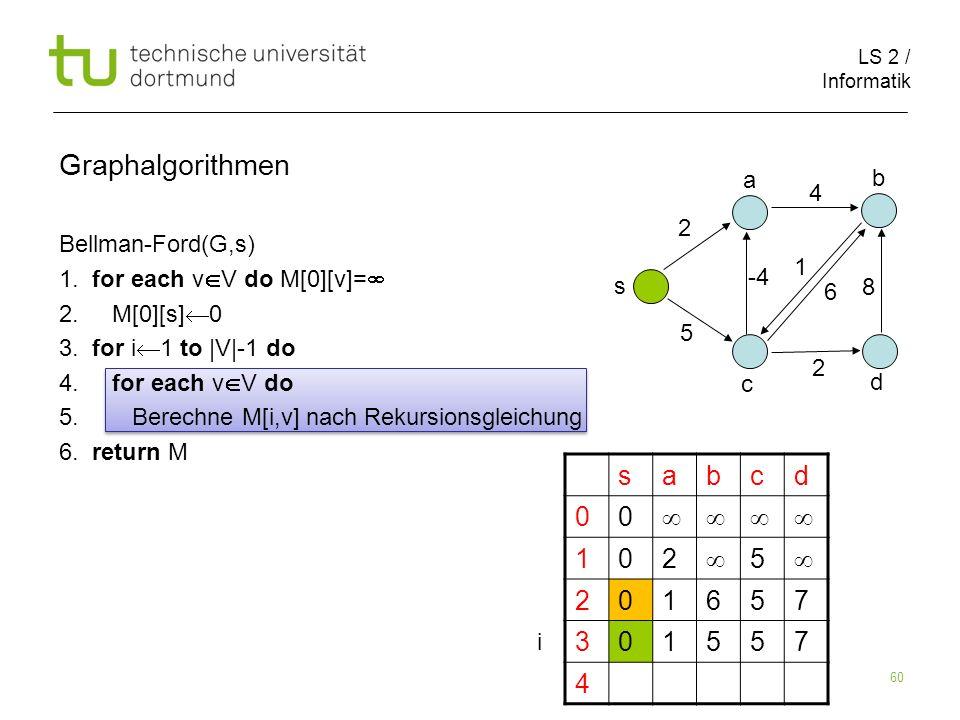 LS 2 / Informatik 60 Bellman-Ford(G,s) 1. for each v V do M[0][v]= 2. M[0][s] 0 3. for i 1 to |V|-1 do 4. for each v V do 5. Berechne M[i,v] nach Reku