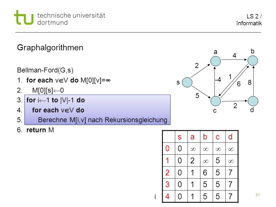 LS 2 / Informatik 61 Bellman-Ford(G,s) 1. for each v V do M[0][v]= 2. M[0][s] 0 3. for i 1 to |V|-1 do 4. for each v V do 5. Berechne M[i,v] nach Reku