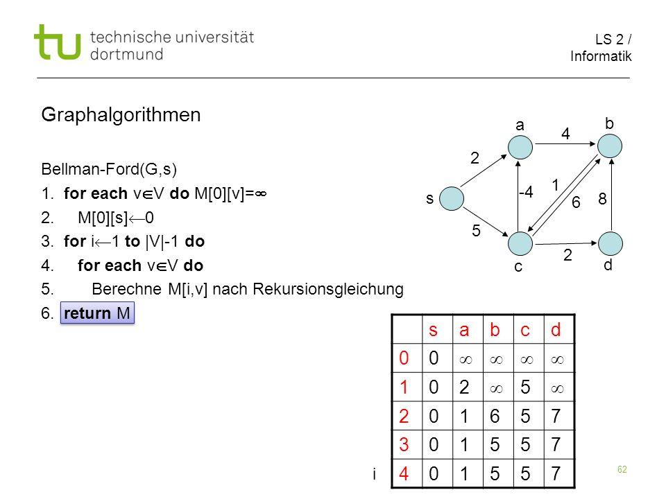 LS 2 / Informatik 62 Bellman-Ford(G,s) 1. for each v V do M[0][v]= 2. M[0][s] 0 3. for i 1 to |V|-1 do 4. for each v V do 5. Berechne M[i,v] nach Reku