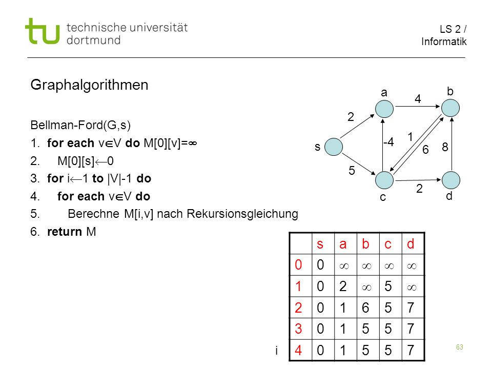 LS 2 / Informatik 63 Bellman-Ford(G,s) 1. for each v V do M[0][v]= 2. M[0][s] 0 3. for i 1 to |V|-1 do 4. for each v V do 5. Berechne M[i,v] nach Reku