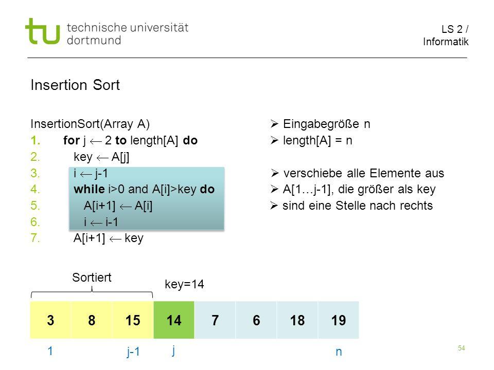 LS 2 / Informatik 54 InsertionSort(Array A) Eingabegröße n 1.for j 2 to length[A] do length[A] = n 2. key A[j] 3. i j-1 verschiebe alle Elemente aus 4