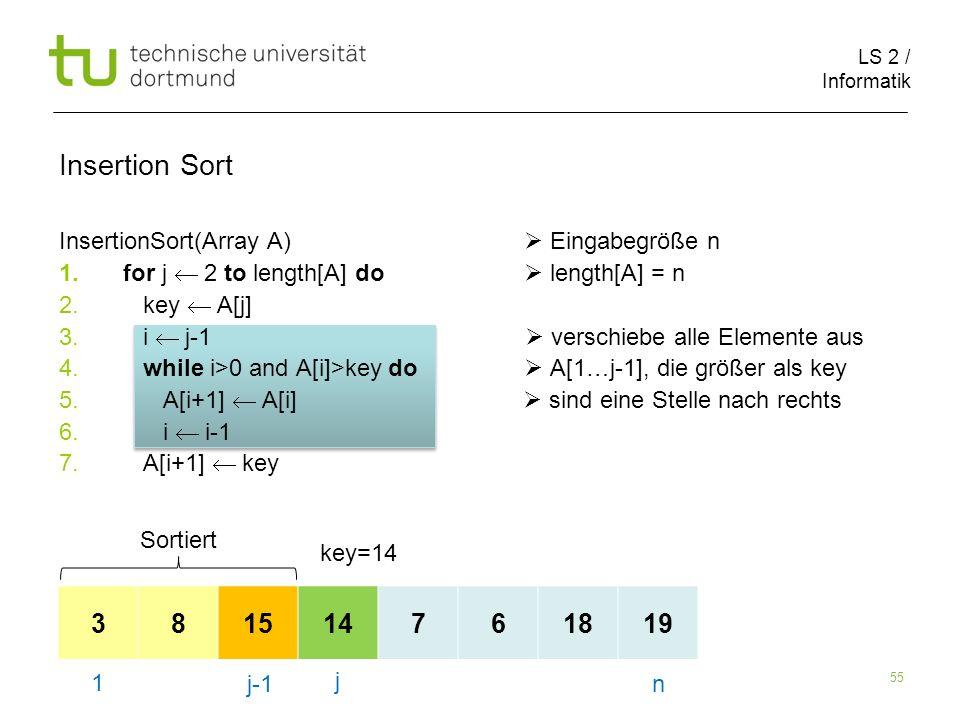 LS 2 / Informatik 55 InsertionSort(Array A) Eingabegröße n 1.for j 2 to length[A] do length[A] = n 2. key A[j] 3. i j-1 verschiebe alle Elemente aus 4