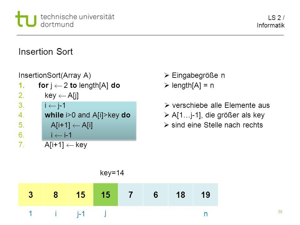 LS 2 / Informatik 56 InsertionSort(Array A) Eingabegröße n 1.for j 2 to length[A] do length[A] = n 2. key A[j] 3. i j-1 verschiebe alle Elemente aus 4