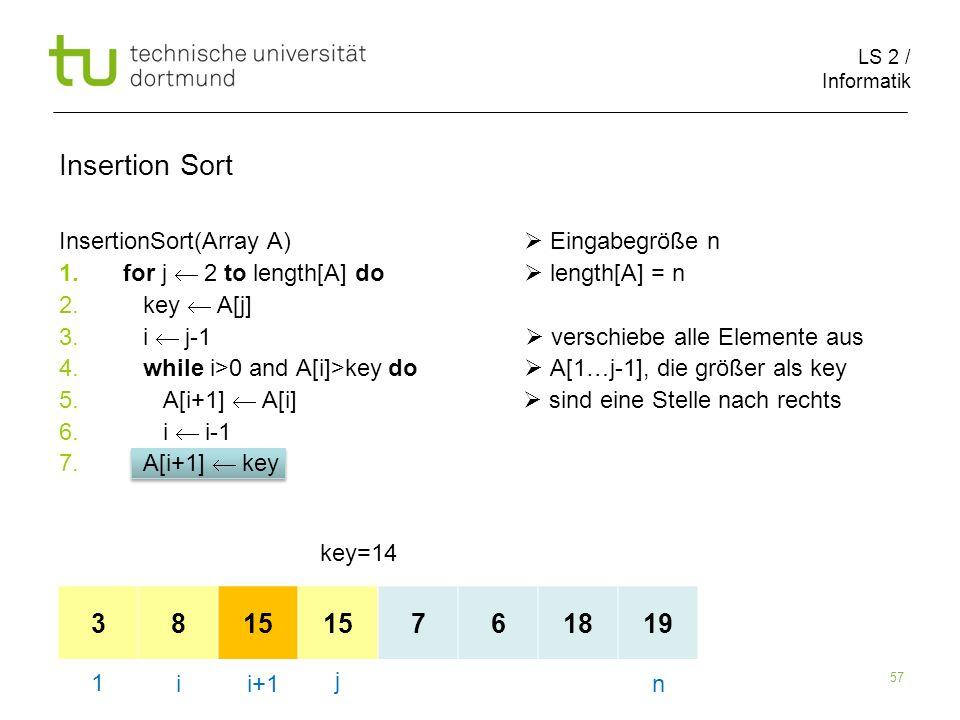 LS 2 / Informatik 57 InsertionSort(Array A) Eingabegröße n 1.for j 2 to length[A] do length[A] = n 2. key A[j] 3. i j-1 verschiebe alle Elemente aus 4