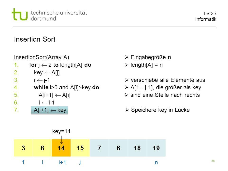 LS 2 / Informatik 58 InsertionSort(Array A) Eingabegröße n 1.for j 2 to length[A] do length[A] = n 2. key A[j] 3. i j-1 verschiebe alle Elemente aus 4