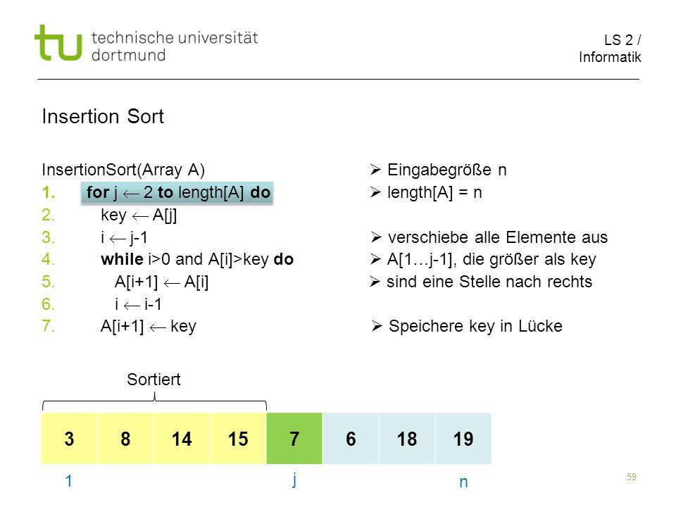 LS 2 / Informatik 59 InsertionSort(Array A) Eingabegröße n 1.for j 2 to length[A] do length[A] = n 2. key A[j] 3. i j-1 verschiebe alle Elemente aus 4
