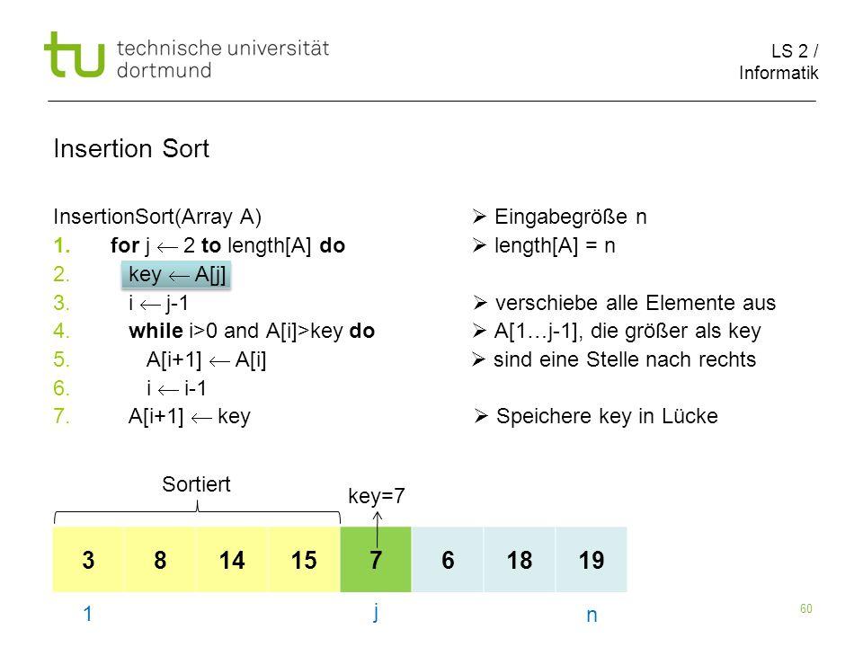 LS 2 / Informatik 60 InsertionSort(Array A) Eingabegröße n 1.for j 2 to length[A] do length[A] = n 2. key A[j] 3. i j-1 verschiebe alle Elemente aus 4