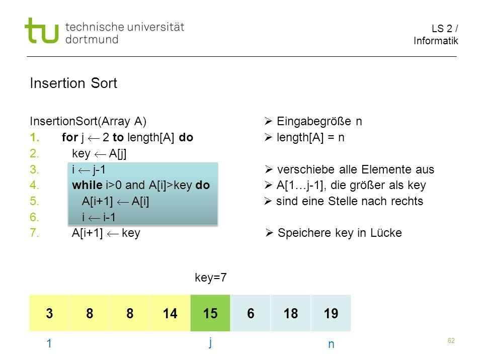 LS 2 / Informatik 62 InsertionSort(Array A) Eingabegröße n 1.for j 2 to length[A] do length[A] = n 2. key A[j] 3. i j-1 verschiebe alle Elemente aus 4