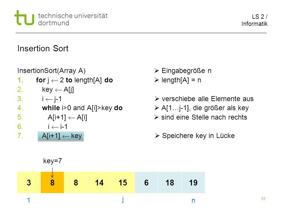 LS 2 / Informatik 63 InsertionSort(Array A) Eingabegröße n 1.for j 2 to length[A] do length[A] = n 2. key A[j] 3. i j-1 verschiebe alle Elemente aus 4