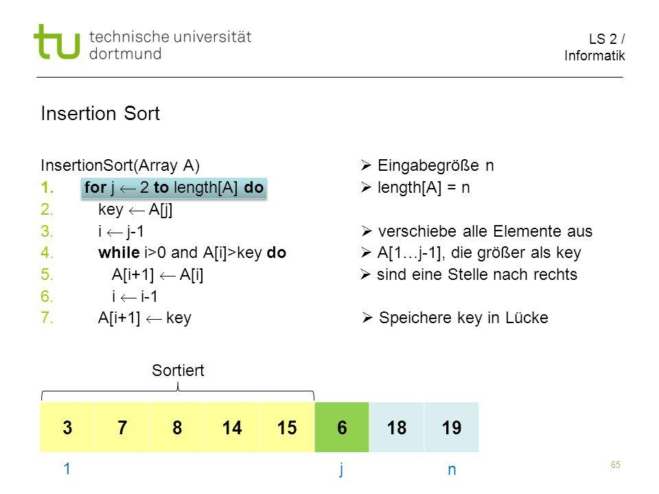LS 2 / Informatik 65 InsertionSort(Array A) Eingabegröße n 1.for j 2 to length[A] do length[A] = n 2. key A[j] 3. i j-1 verschiebe alle Elemente aus 4