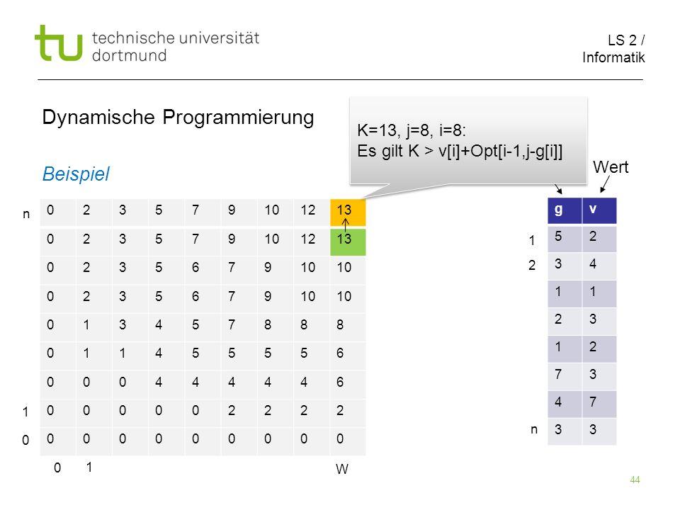 LS 2 / Informatik 44 Dynamische Programmierung Beispiel 023579101213 023579101213 023567910 0235679 013457888 011455556 000444446 000002222 000000000 gv 52 34 11 23 12 73 47 33 Größe Wert 0 1 W 0 1 n 1 2 n K=13, j=8, i=8: Es gilt K > v[i]+Opt[i-1,j-g[i]] K=13, j=8, i=8: Es gilt K > v[i]+Opt[i-1,j-g[i]]