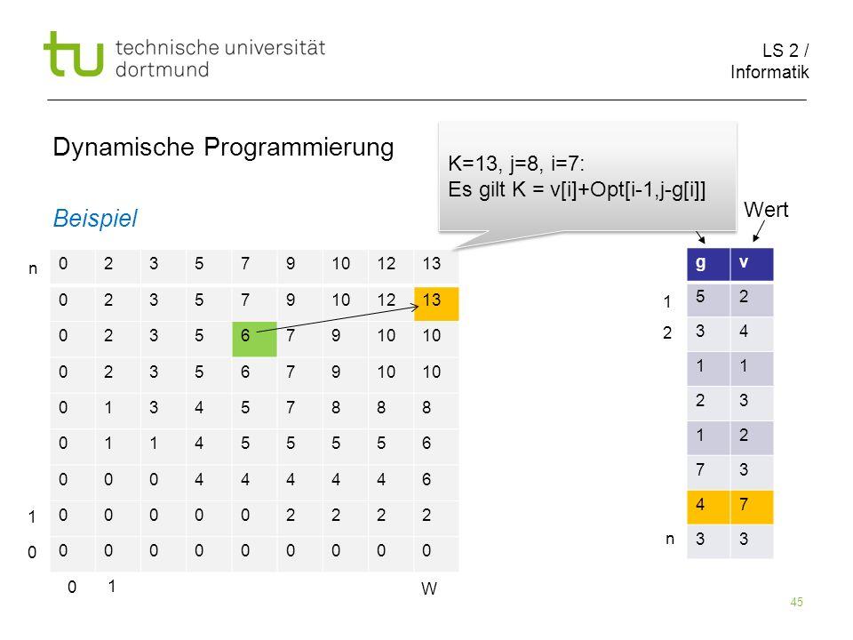 LS 2 / Informatik 45 Dynamische Programmierung Beispiel 023579101213 023579101213 023567910 0235679 013457888 011455556 000444446 000002222 000000000 gv 52 34 11 23 12 73 47 33 Größe Wert 0 1 W 0 1 n 1 2 n K=13, j=8, i=7: Es gilt K = v[i]+Opt[i-1,j-g[i]] K=13, j=8, i=7: Es gilt K = v[i]+Opt[i-1,j-g[i]]