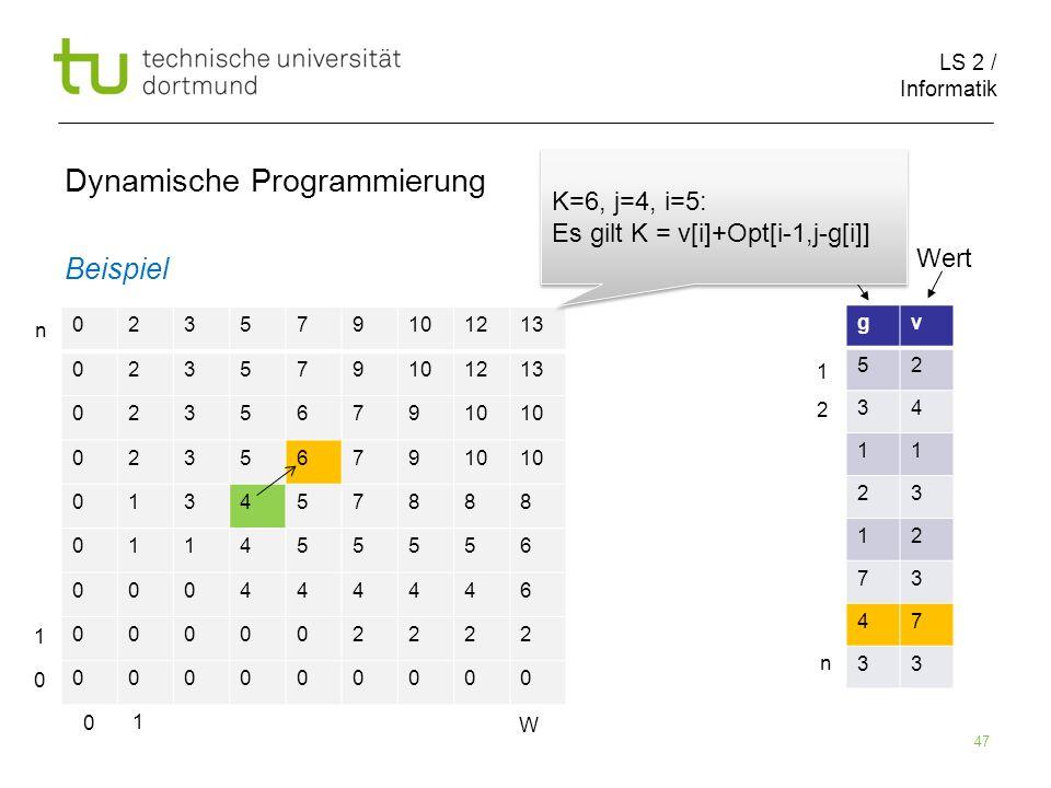 LS 2 / Informatik 47 Dynamische Programmierung Beispiel 023579101213 023579101213 023567910 0235679 013457888 011455556 000444446 000002222 000000000 gv 52 34 11 23 12 73 47 33 Größe Wert 0 1 W 0 1 n 1 2 n K=6, j=4, i=5: Es gilt K = v[i]+Opt[i-1,j-g[i]] K=6, j=4, i=5: Es gilt K = v[i]+Opt[i-1,j-g[i]]