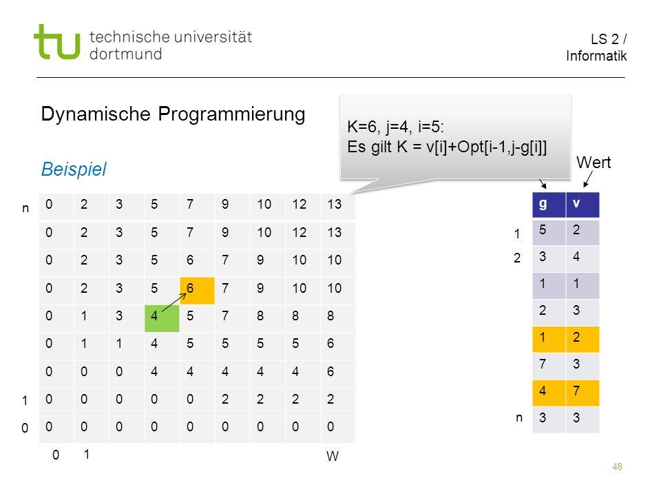LS 2 / Informatik 48 Dynamische Programmierung Beispiel 023579101213 023579101213 023567910 0235679 013457888 011455556 000444446 000002222 000000000 gv 52 34 11 23 12 73 47 33 Größe Wert 0 1 W 0 1 n 1 2 n K=6, j=4, i=5: Es gilt K = v[i]+Opt[i-1,j-g[i]] K=6, j=4, i=5: Es gilt K = v[i]+Opt[i-1,j-g[i]]