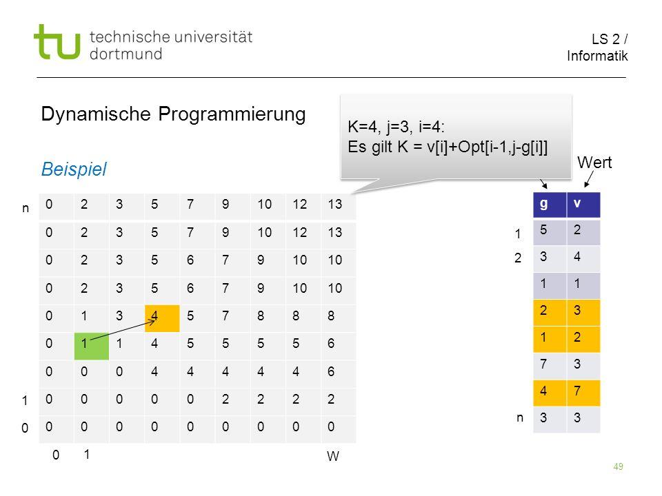 LS 2 / Informatik 49 Dynamische Programmierung Beispiel 023579101213 023579101213 023567910 0235679 013457888 011455556 000444446 000002222 000000000 gv 52 34 11 23 12 73 47 33 Größe Wert 0 1 W 0 1 n 1 2 n K=4, j=3, i=4: Es gilt K = v[i]+Opt[i-1,j-g[i]] K=4, j=3, i=4: Es gilt K = v[i]+Opt[i-1,j-g[i]]