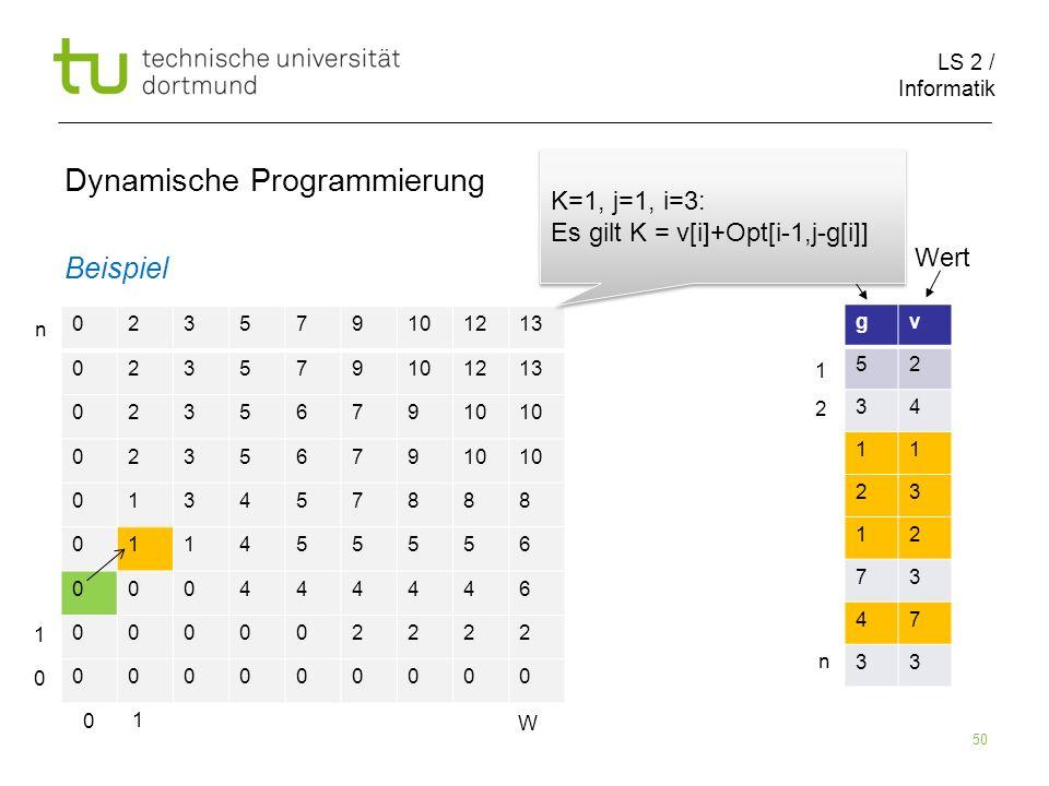 LS 2 / Informatik 50 Dynamische Programmierung Beispiel 023579101213 023579101213 023567910 0235679 013457888 011455556 000444446 000002222 000000000 gv 52 34 11 23 12 73 47 33 Größe Wert 0 1 W 0 1 n 1 2 n K=1, j=1, i=3: Es gilt K = v[i]+Opt[i-1,j-g[i]] K=1, j=1, i=3: Es gilt K = v[i]+Opt[i-1,j-g[i]]