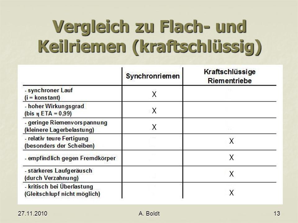 27.11.2010A. Boldt13 Vergleich zu Flach- und Keilriemen (kraftschlüssig) X X X X X X X