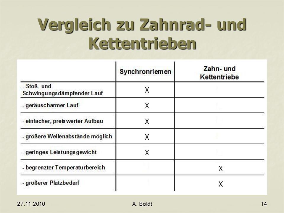 27.11.2010A. Boldt14 Vergleich zu Zahnrad- und Kettentrieben X X X X X X X