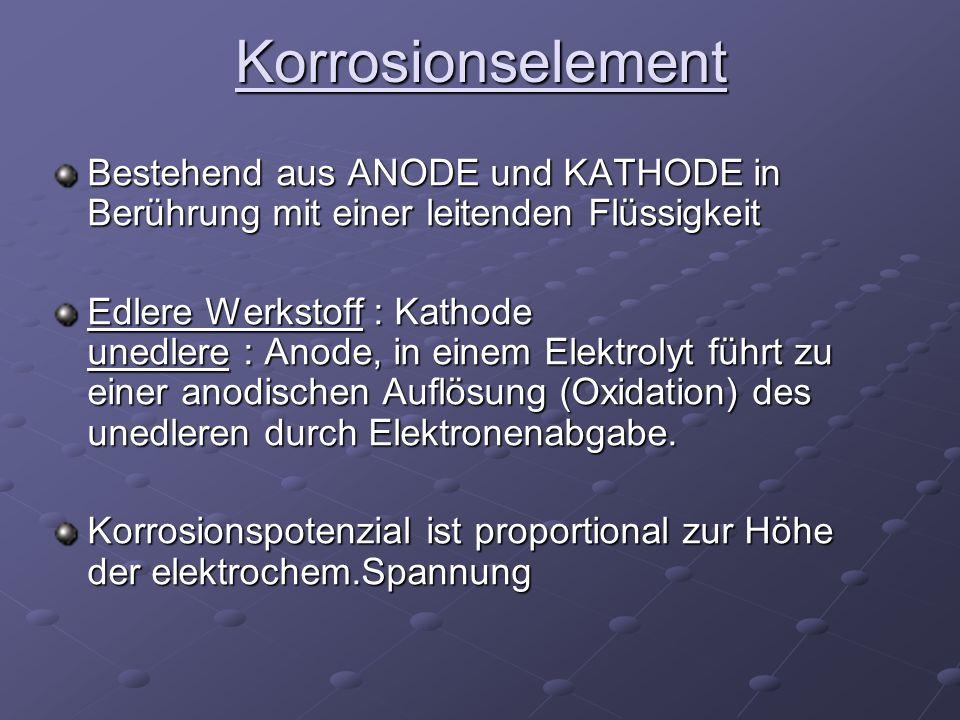 Korrosionselement Bestehend aus ANODE und KATHODE in Berührung mit einer leitenden Flüssigkeit Edlere Werkstoff : Kathode unedlere : Anode, in einem E