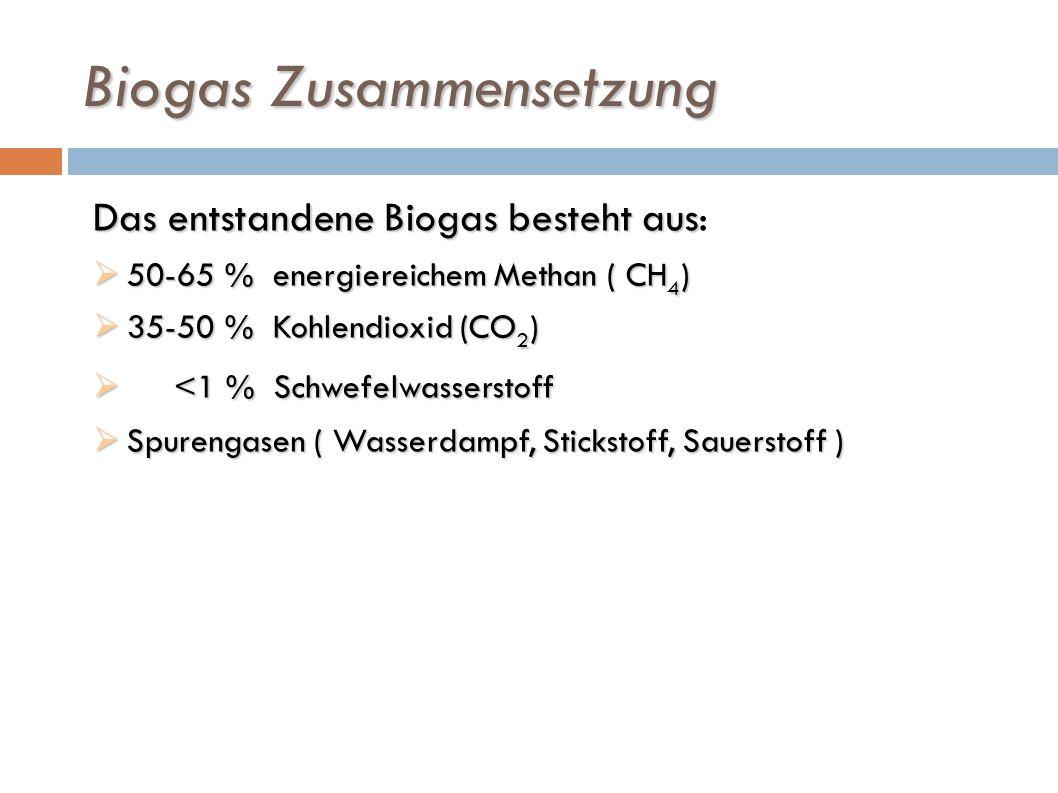 Biogas Zusammensetzung Das entstandene Biogas besteht aus Das entstandene Biogas besteht aus: 50-65 % energiereichem Methan ( CH 4 ) 50-65 % energiere