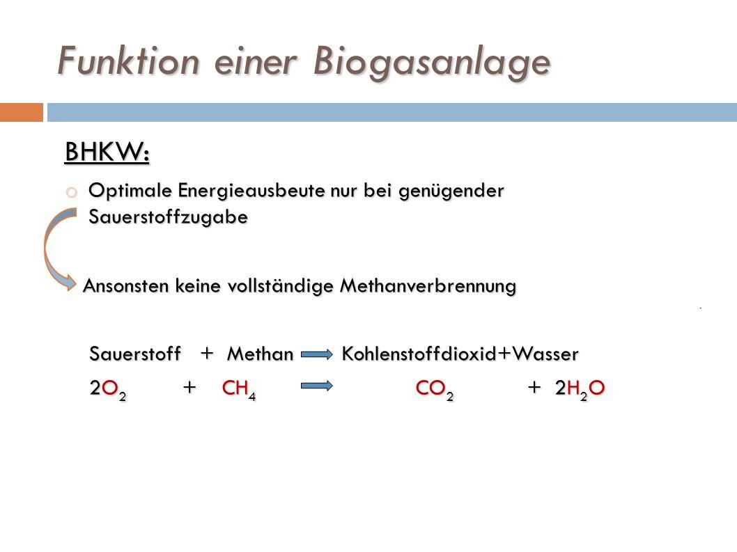 Funktion einer Biogasanlage BHKW: o Optimale Energieausbeute nur bei genügender Sauerstoffzugabe Ansonsten keine vollständige Methanverbrennung Ansons