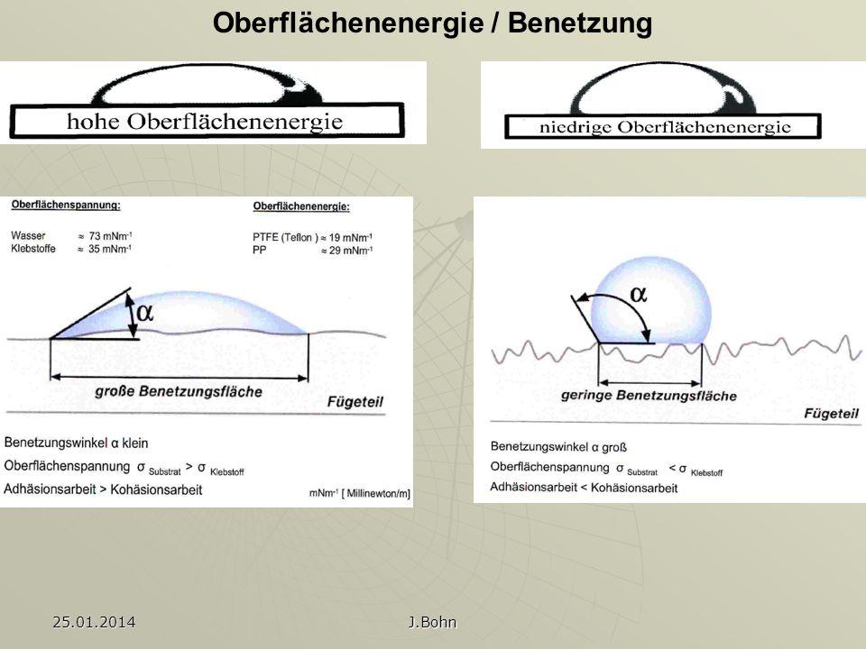 25.01.2014 J.Bohn Oberflächenenergie / Benetzung