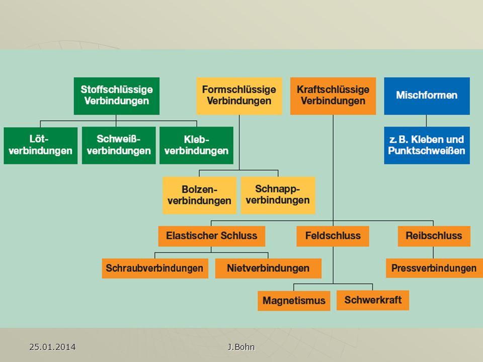 25.01.2014 J.Bohn Wie sollen Oberflächen sein.