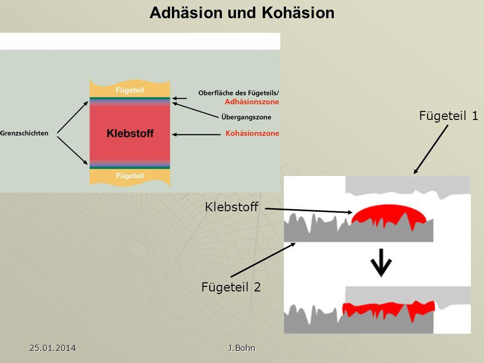 25.01.2014 J.Bohn Adhäsion und Kohäsion Klebstoff Fügeteil 1 Fügeteil 2