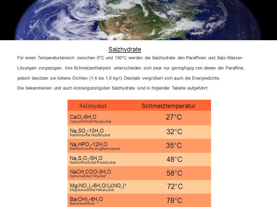 Salzhydrat Schmelztemperatur CaCl 2 6H 2 O Calciumchlorid-Hexahydrat 27°C Na 2 SO 4 10H 2 O Natriumsulfat Heptahydrat 32°C Na 2 HPO 4 12H 2 O Natriumm