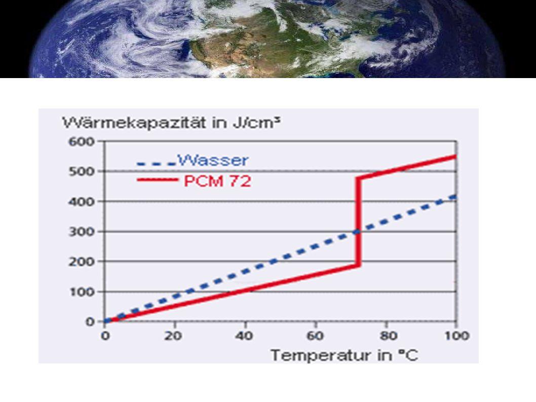 Anforderungen an das PCM (phase change material Das PCM muss den jeweilige Anwendung passenden Schmelzpunkt haben.