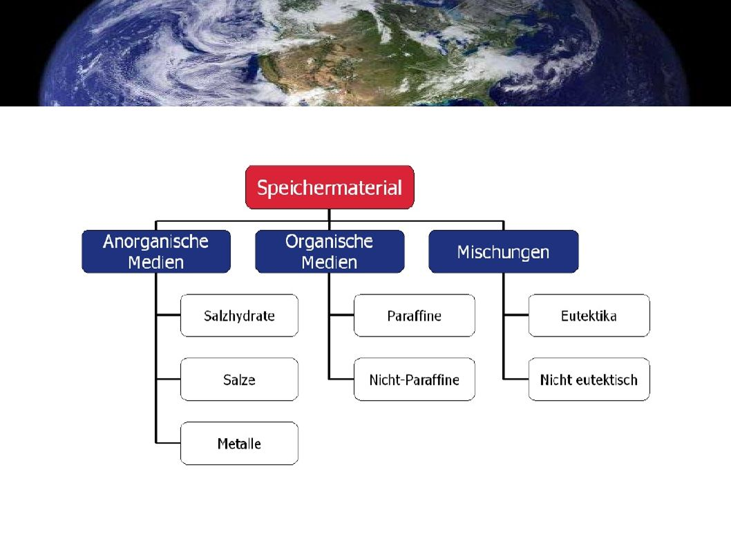 Organische PCMs Paraffine (langkettige Kohlenwasserstoffe) zählen zur Gruppe der organischen PCMs.