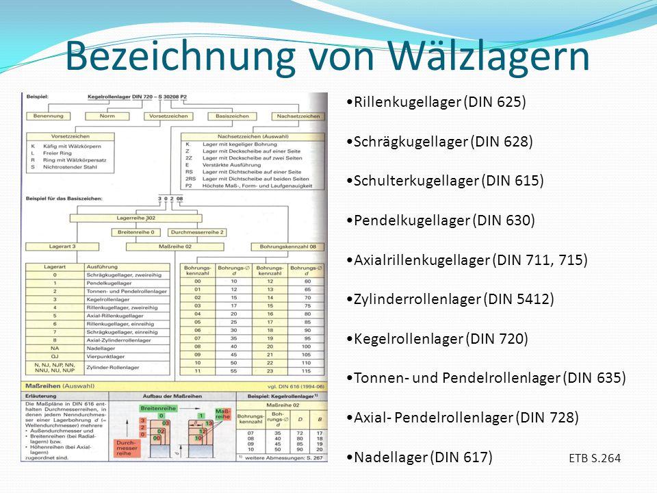 Bezeichnung von Wälzlagern Rillenkugellager (DIN 625) Schrägkugellager (DIN 628) Schulterkugellager (DIN 615) Pendelkugellager (DIN 630) Axialrillenku