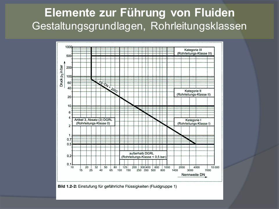 Einstufung in die Rohrleitungs-Klassen I bis III Eine höhere Rohrleitungs-Klasse (III hat die höchsten Anforderungen) hat Auswirkungen auf das Konformitätsbewertungsverfahren* die Herstellerzulassung Prüfart und –umfang *) Ggf.