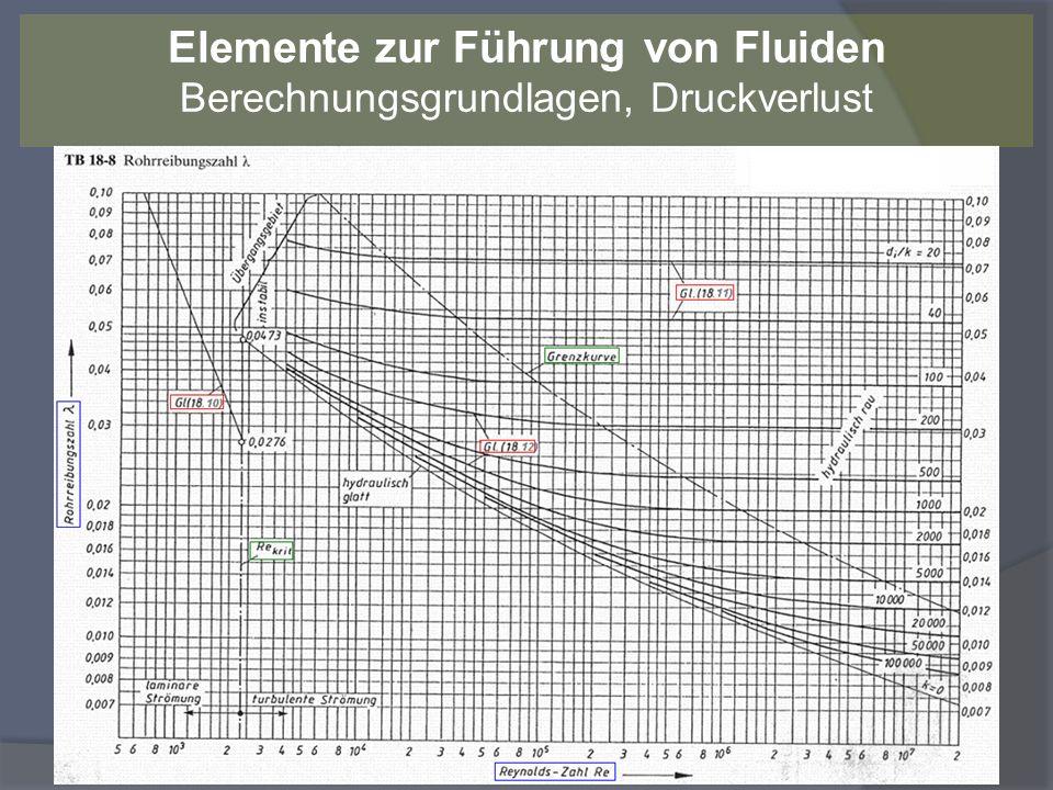 Druckverlust für beliebig verlaufende kreisförmige Rohrleitungen mit Einbauten nach RM FS 18.7: p = ( * v² / 2 * * l / d i ) + ( * v² / 2 * h g Luft )] p = p 1 + p 2 + p 3 2.