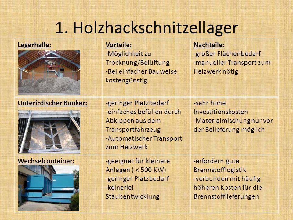 1. Holzhackschnitzellager Lagerhalle:Vorteile: -Möglichkeit zu Trocknung/Belüftung -Bei einfacher Bauweise kostengünstig Nachteile: -großer Flächenbed
