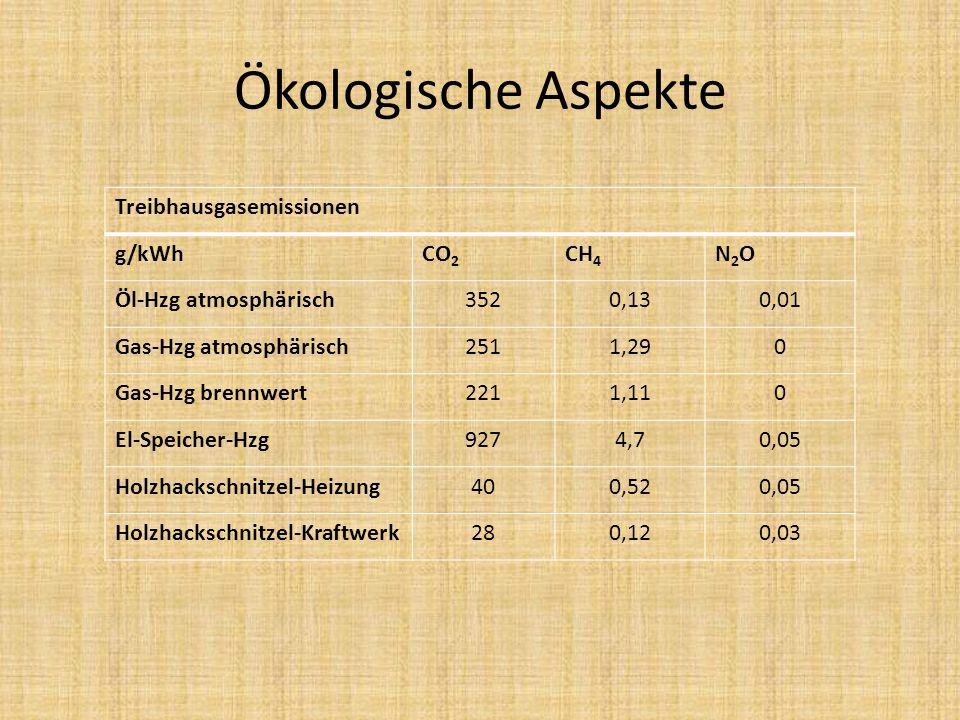 Ökologische Aspekte Treibhausgasemissionen g/kWhCO 2 CH 4 N2ON2O Öl-Hzg atmosphärisch3520,130,01 Gas-Hzg atmosphärisch2511,290 Gas-Hzg brennwert2211,1