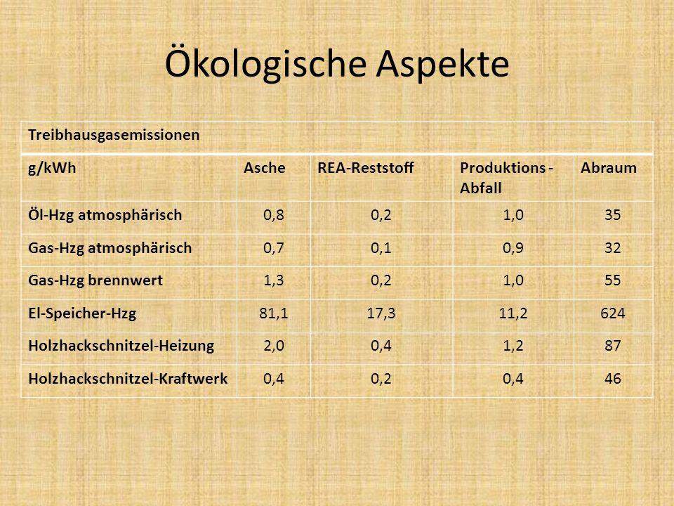 Ökologische Aspekte Treibhausgasemissionen g/kWhAscheREA-ReststoffProduktions - Abfall Abraum Öl-Hzg atmosphärisch0,80,21,035 Gas-Hzg atmosphärisch0,7