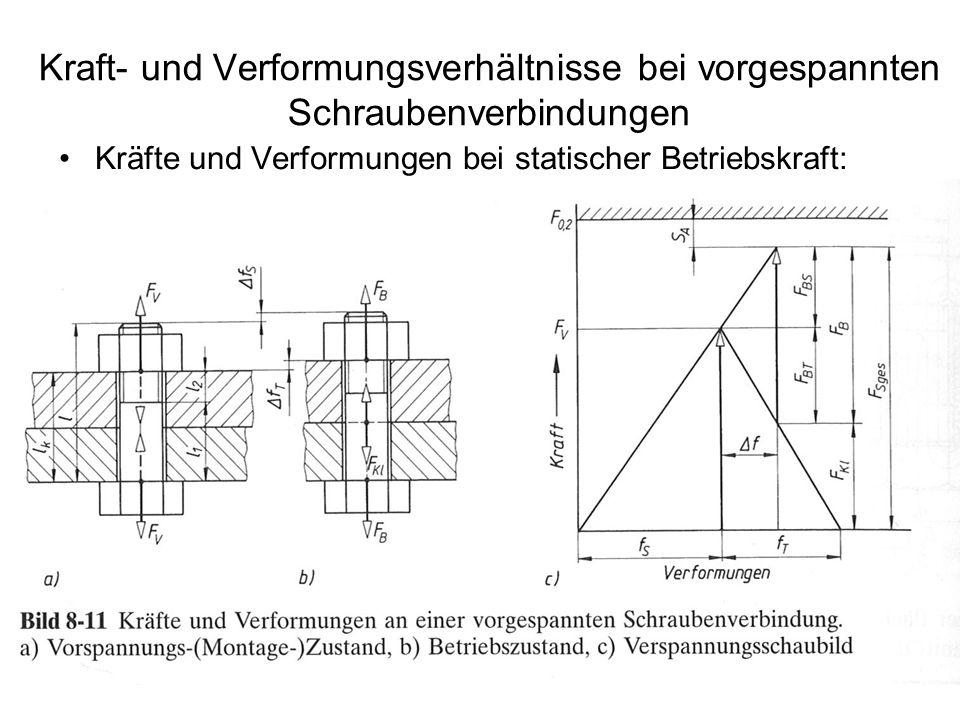 Kraft- und Verformungsverhältnisse bei vorgespannten Schraubenverbindungen Kräfte und Verformungen bei statischer Betriebskraft: