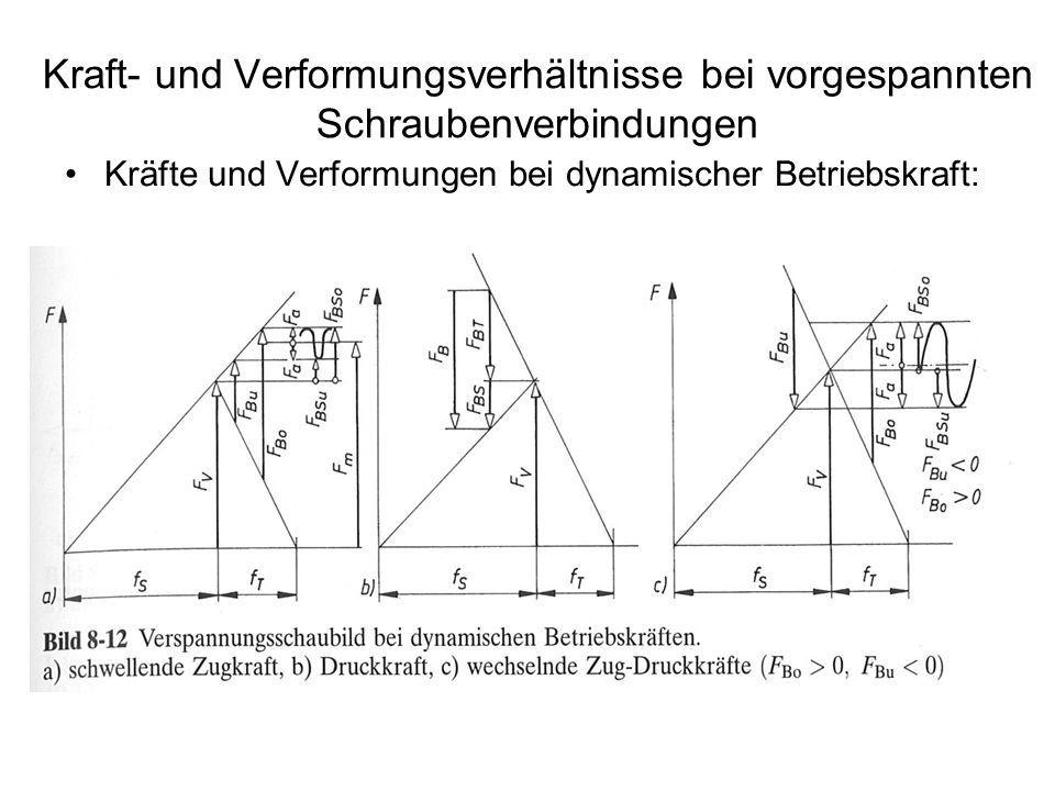 Kraft- und Verformungsverhältnisse bei vorgespannten Schraubenverbindungen Kräfte und Verformungen bei dynamischer Betriebskraft: