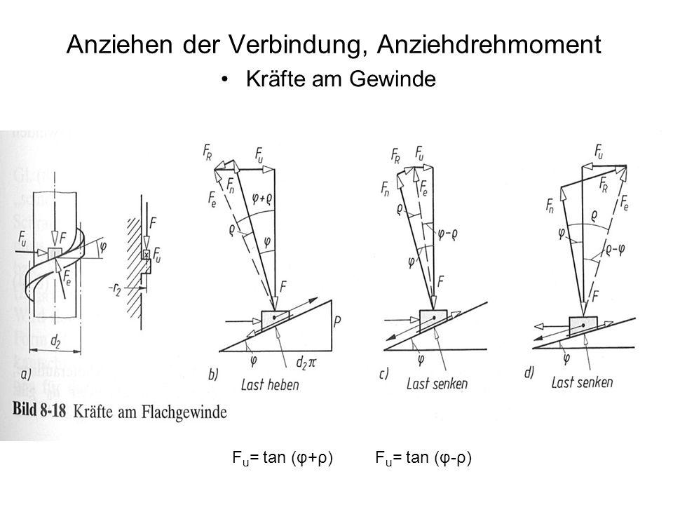 Anziehen der Verbindung, Anziehdrehmoment Kräfte am Gewinde F u = tan (φ+ρ)F u = tan (φ-ρ)