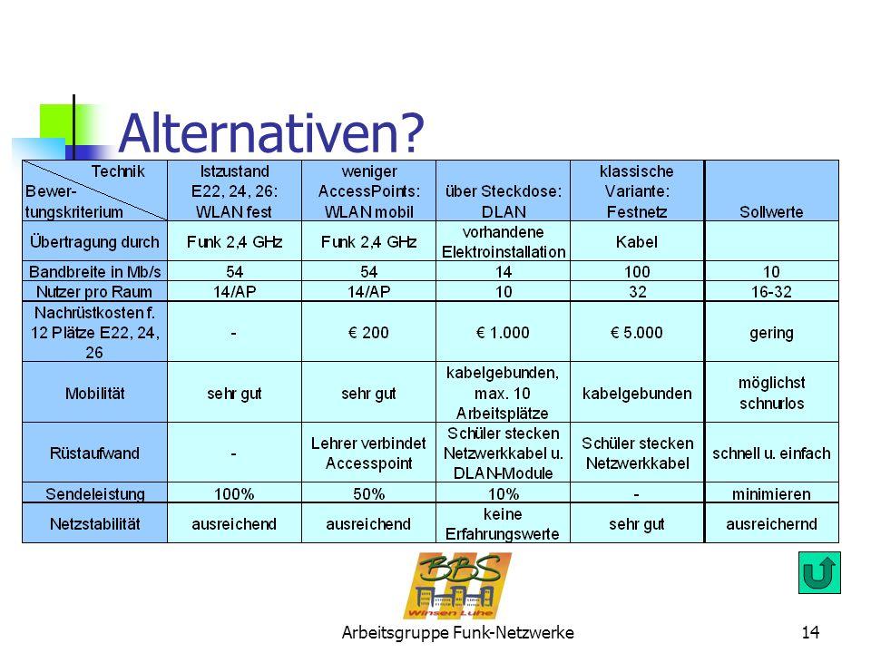 Arbeitsgruppe Funk-Netzwerke14 Alternativen?