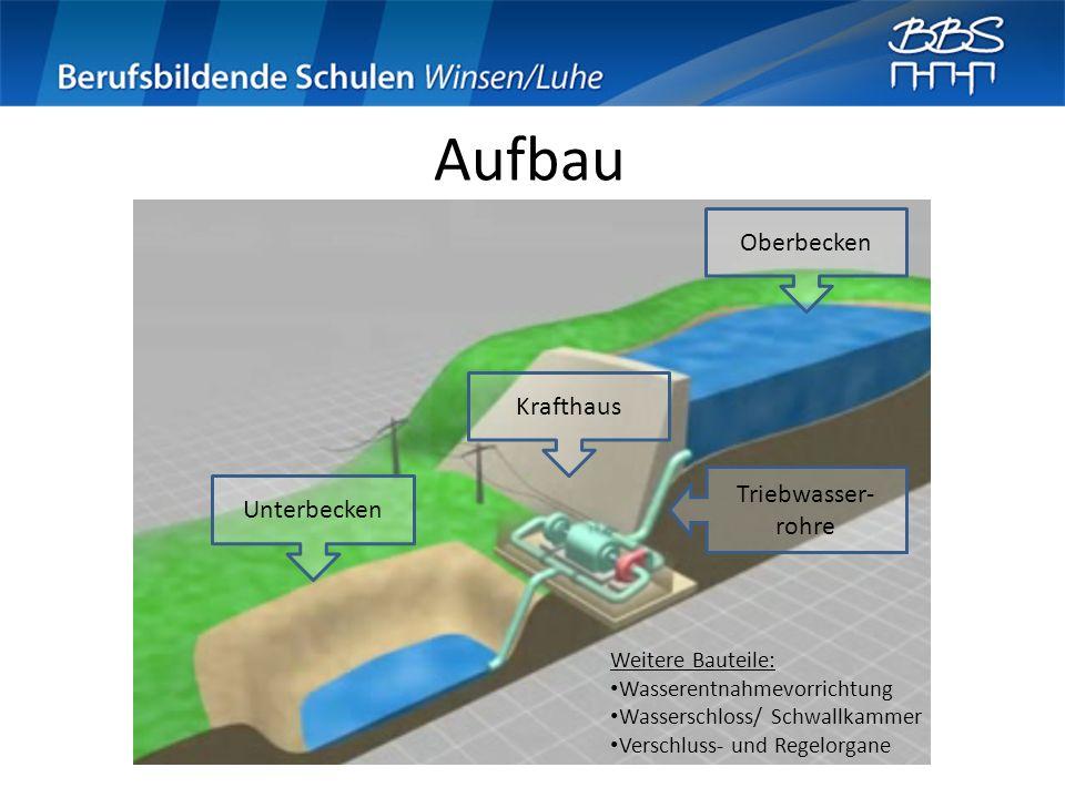 Aufbau Oberbecken Unterbecken Krafthaus Triebwasser- rohre Weitere Bauteile: Wasserentnahmevorrichtung Wasserschloss/ Schwallkammer Verschluss- und Re