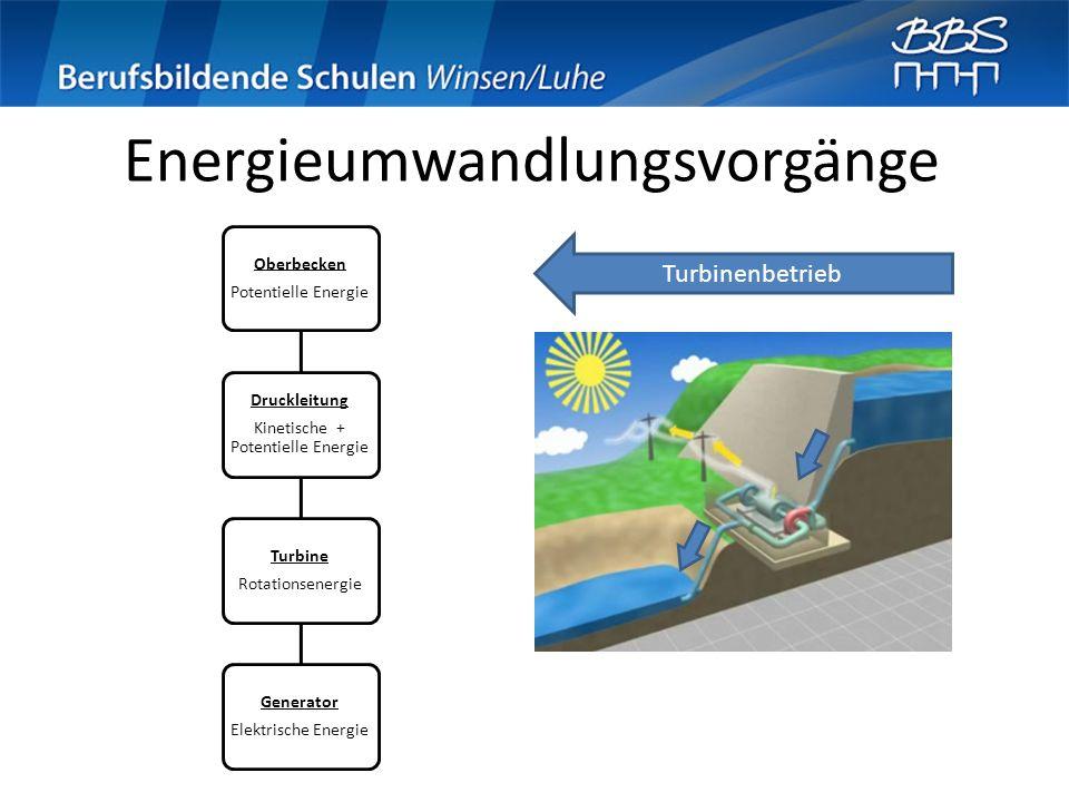 Energieumwandlungsvorgänge Turbinenbetrieb Oberbecken Potentielle Energie Druckleitung Kinetische + Potentielle Energie Turbine Rotationsenergie Gener