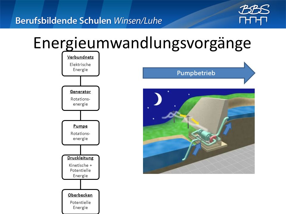 Energieumwandlungsvorgänge Pumpbetrieb Verbundnetz Elektrische Energie Generator Rotations- energie Pumpe Rotations- energie Druckleitung Kinetische +