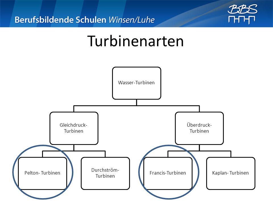 Turbinenarten Wasser-Turbinen Gleichdruck- Turbinen Pelton- Turbinen Durchström- Turbinen Überdruck- Turbinen Francis-TurbinenKaplan- Turbinen