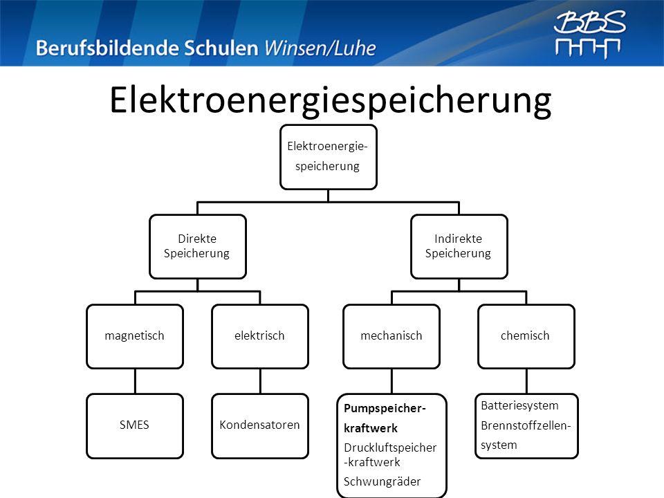 Elektroenergiespeicherung Elektroenergie- speicherung Direkte Speicherung magnetischSMESelektrischKondensatoren Indirekte Speicherung mechanisch Pumps